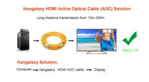 Hangalaxy fiber HDMI signal flow