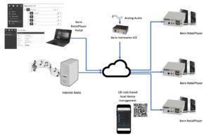 Barix retail player diagram